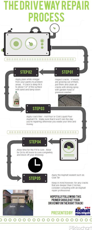 The-Driveway-Repair-Process