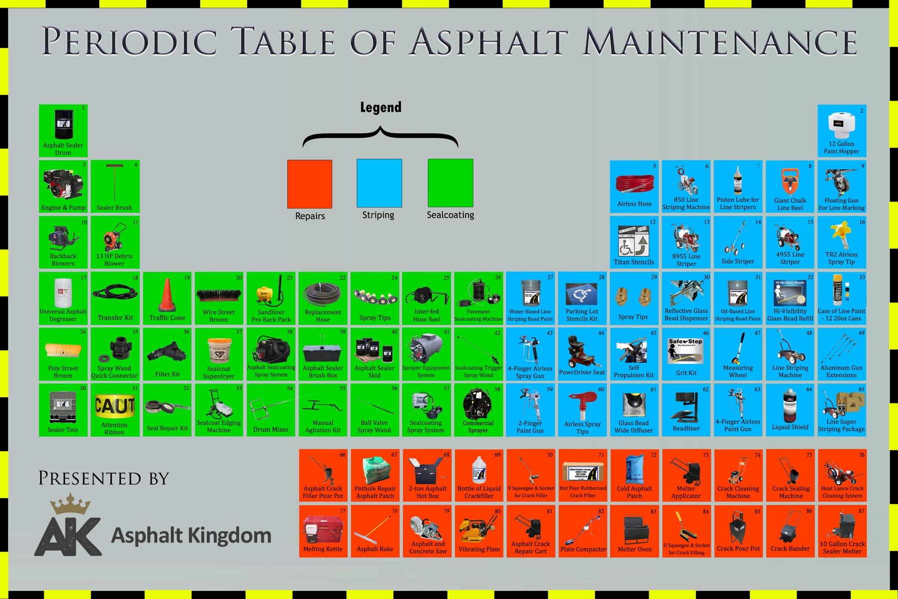Periodic Table of Asphalt Maintenance