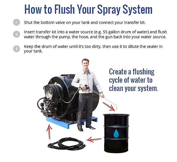 How to Flush Your System